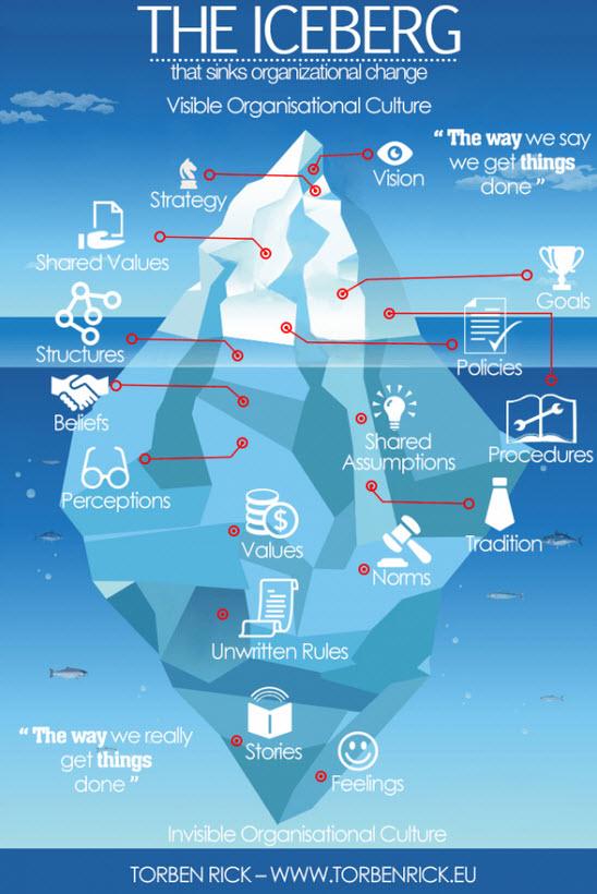iceberg_organizational_culture